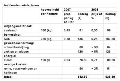 diabetes in nederland